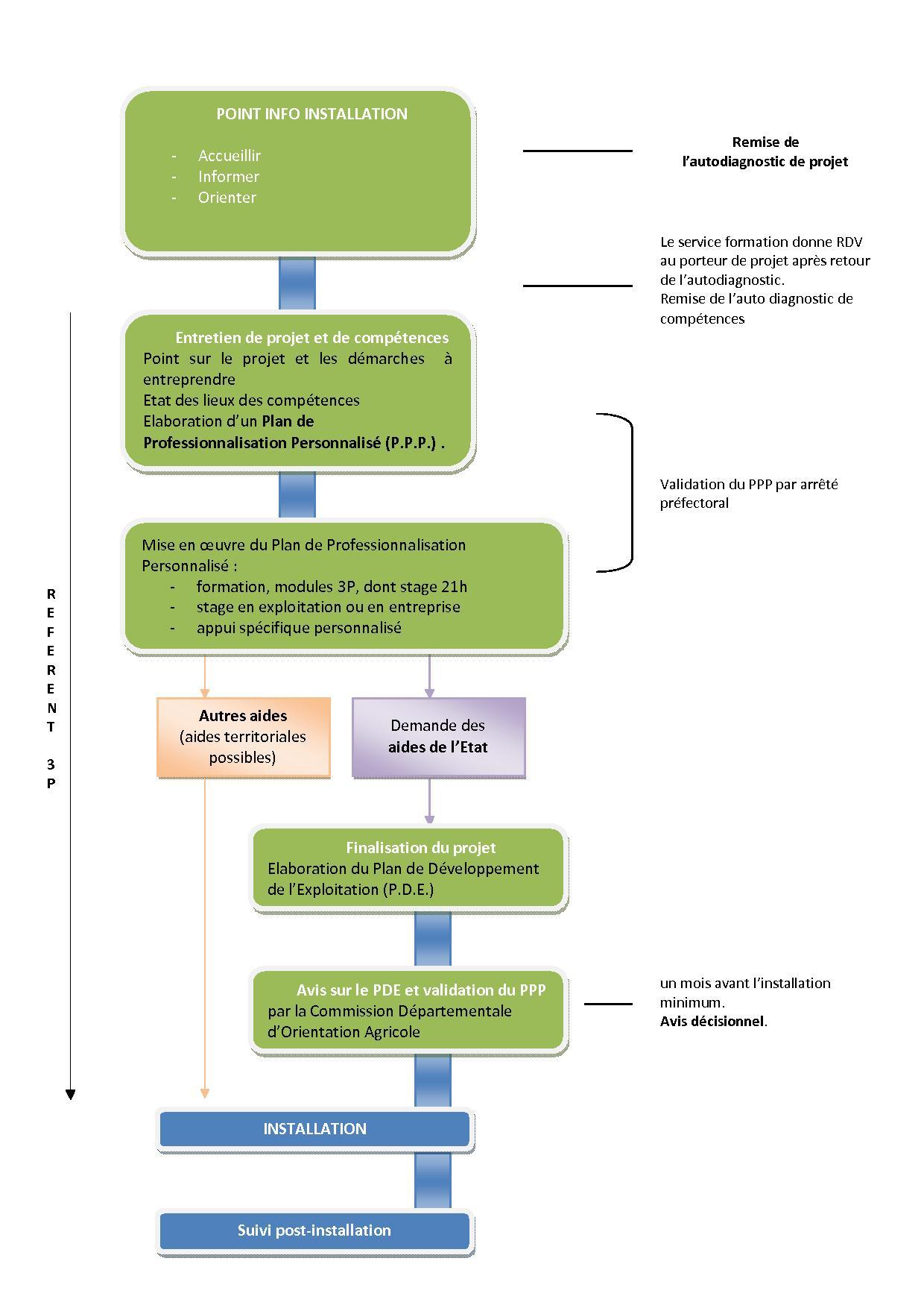 Schéma du dispositif d'accompagnement à l'installation agricole